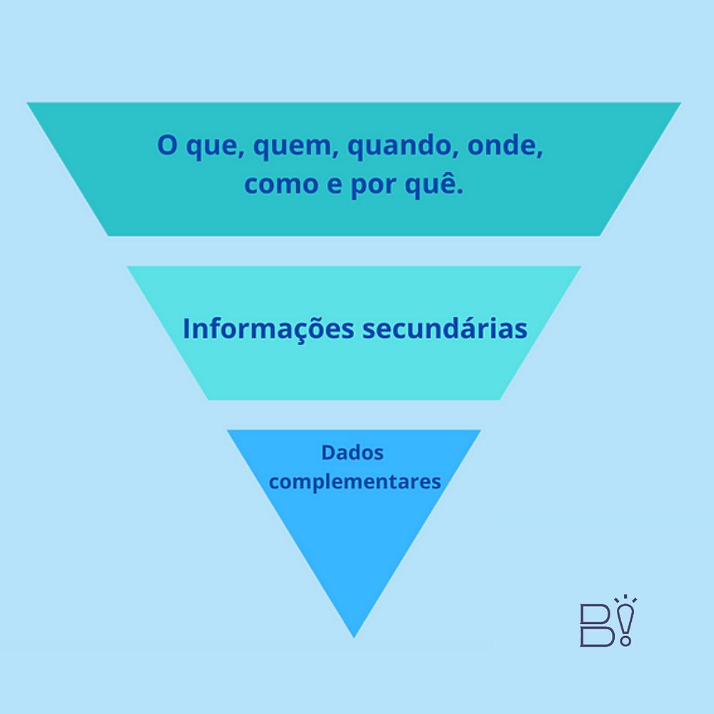 [Montagem] Fundo azul e uma pirâmide invertida dividida em 3 partes. Texto da parte 1: o que, quem, quando, onde, como e por quê. Texto da parte 2: informações secundárias. Texto da parte 3: dados complementares. Logo do Bibliothinking no canto inferior direito.