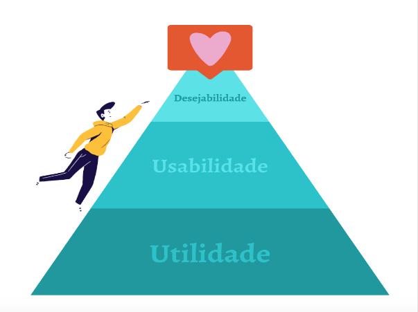 [montagem e ilustração] Pirâmide dividida em 3 blocos, na base está escrito UTILIDADE, no meio está escrito USABILIDADE, no topo está escrito DESEJABILIDADE. No topo há um coração. Um homem sobe pela pirâmide do lado externo.