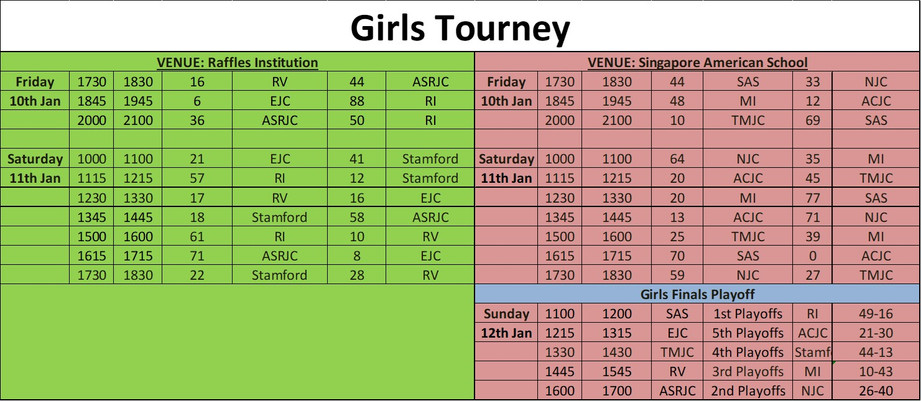 Girls Final Results.jpg