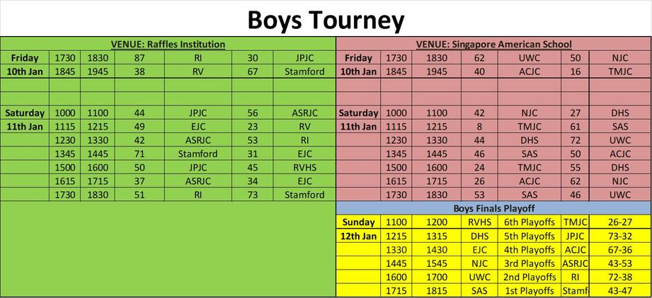 Boys Final Results.jpg