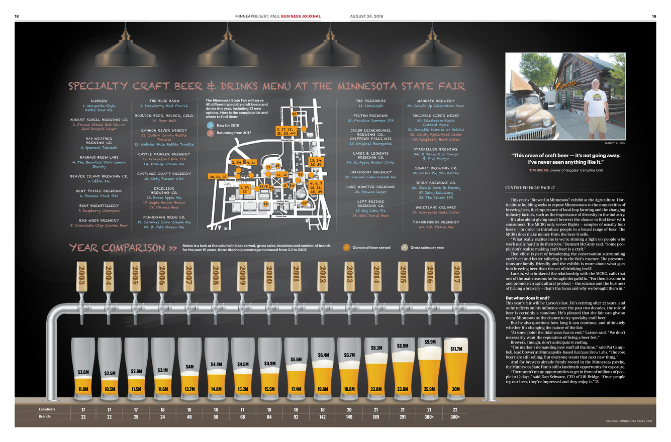Beer consumption at the Minnesota State Fair