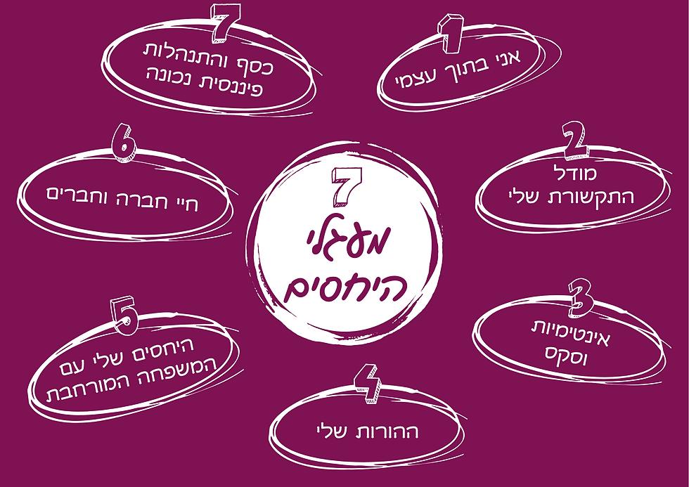 7 מעגלי-היחסים.png