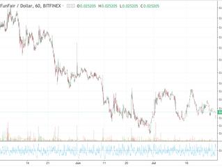 #FunFair (#FUN) Price Watch