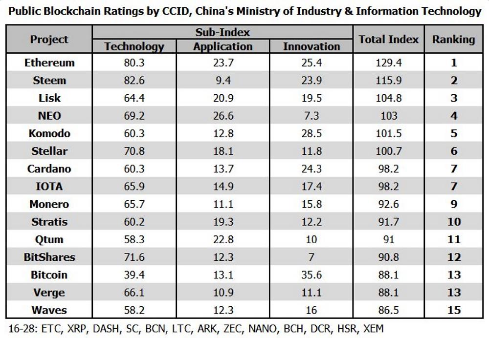 china ranks top blockchains
