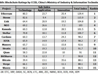 China's Ministry Of Industry and Information Technology Ranks Ethereum As Top Crypto