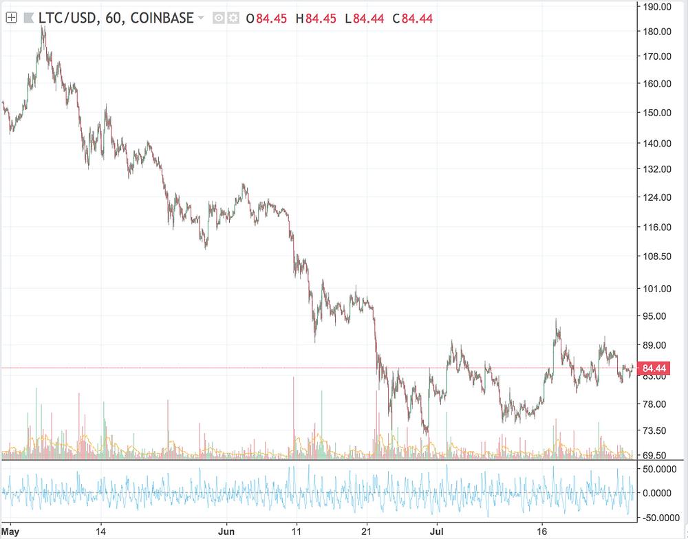 Litecoin (LTC) price watch