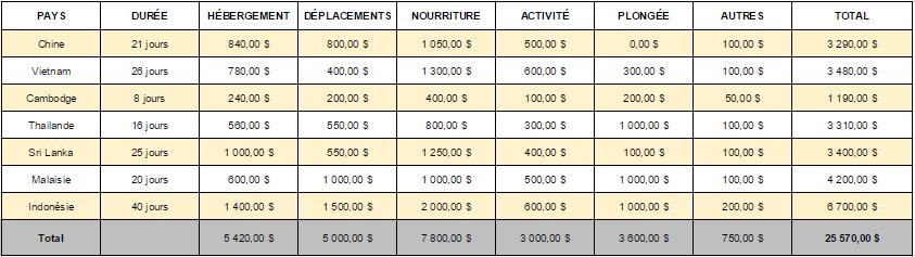 Mon budget de 6 mois en Asie pour 2 personnes