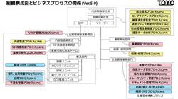 組織構成図とビジネスプロセスの関係(有限会社東洋精機製作所)