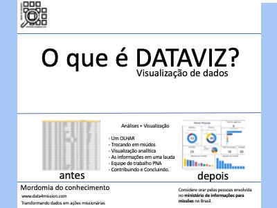 Um OLHAR: Análise de Dados e Visualização de Dados (DATAVIZ)