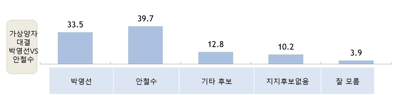 박영선 VS 안철수 가상대결(2월)