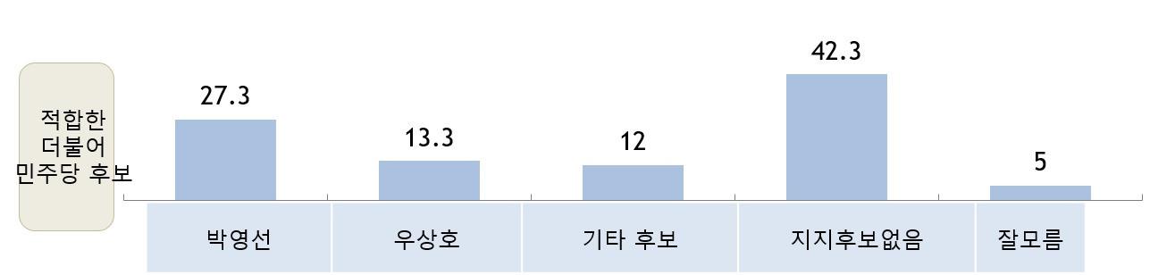 적합한 서울 시장 후보- 더불어민주당(2월)