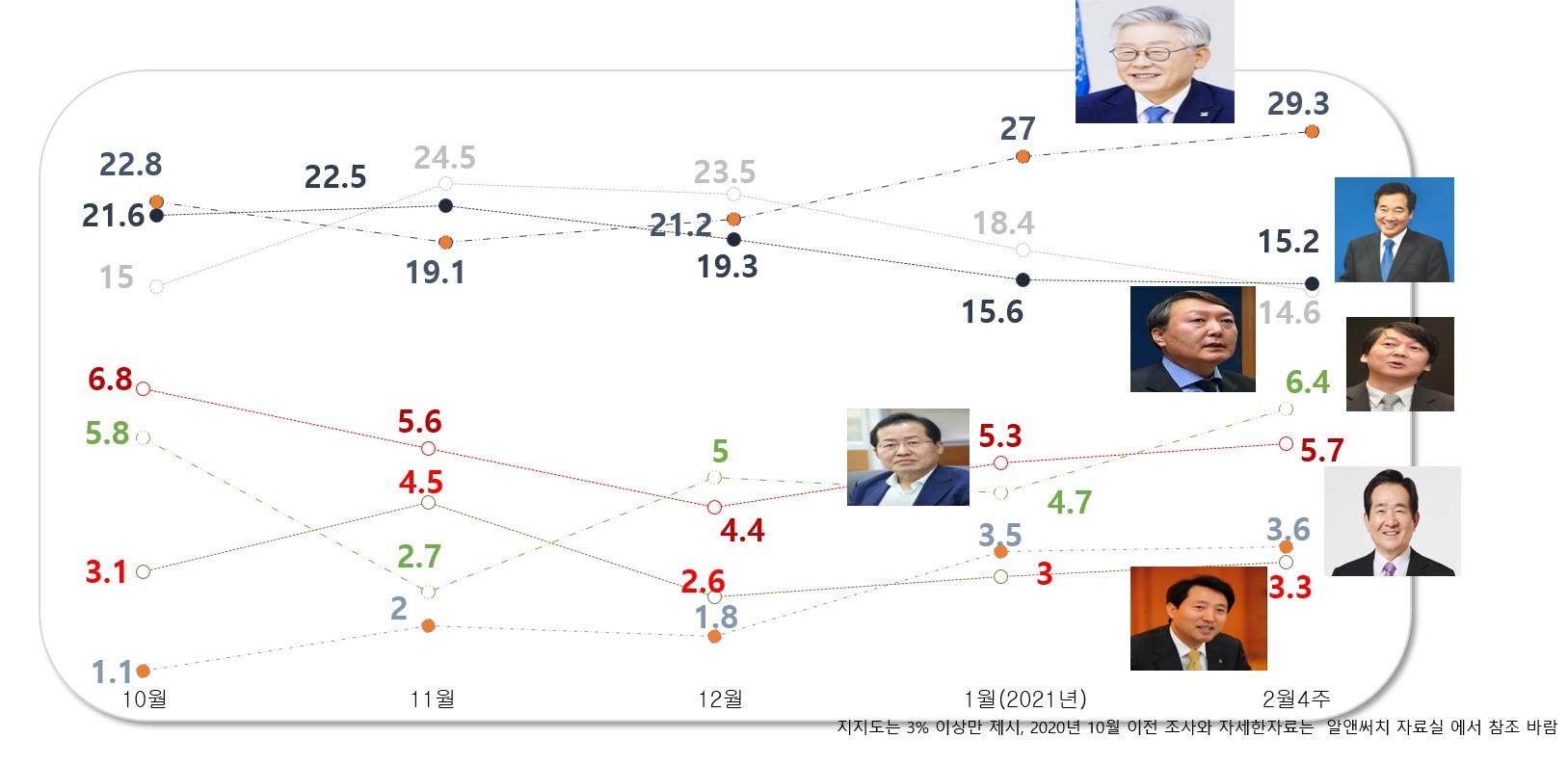 차기 정치 지도자