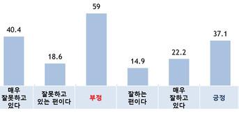 국정지지율(부산)