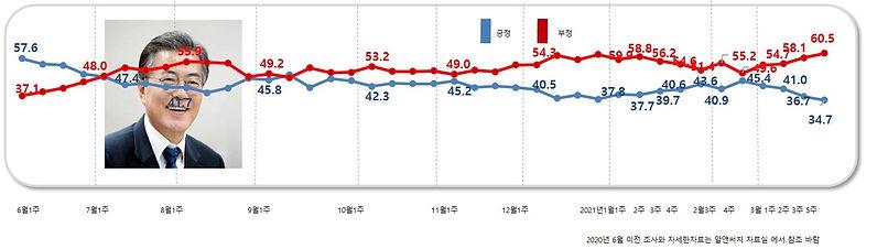 국정 지지율