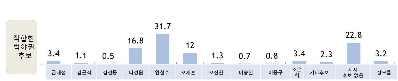 적합한 서울시장 후보- 범야권 단일후보(2월)