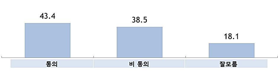 윤석열 총장 사퇴 주장 동의 여부