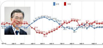 2020년 국정지지율