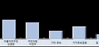 가상대결:김영춘VS 이언주