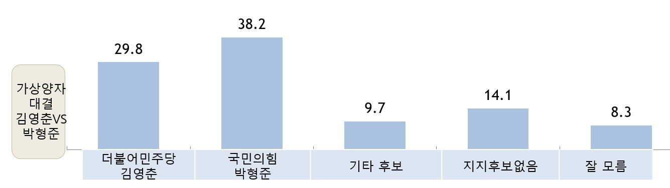 가상대결_ 김영춘 VS 박형준