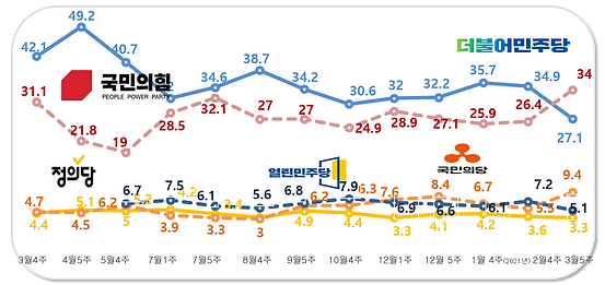 정당 지지율