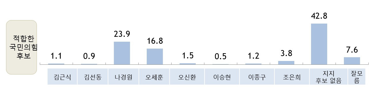 적합한 서울시장후보-국민의힘(2월)