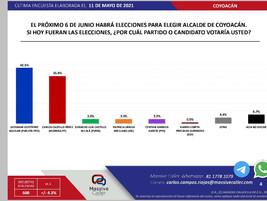 GIOVANI GUTIERREZ CON 7 PUNTOS DE VENTAJA PARA ALCALDIA DE COYOACAN