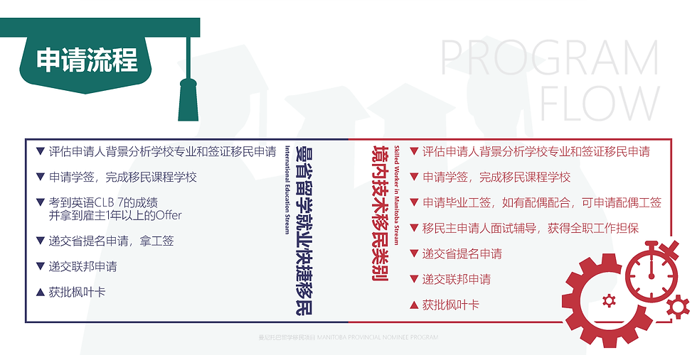 曼省留学移民_Page_6.png
