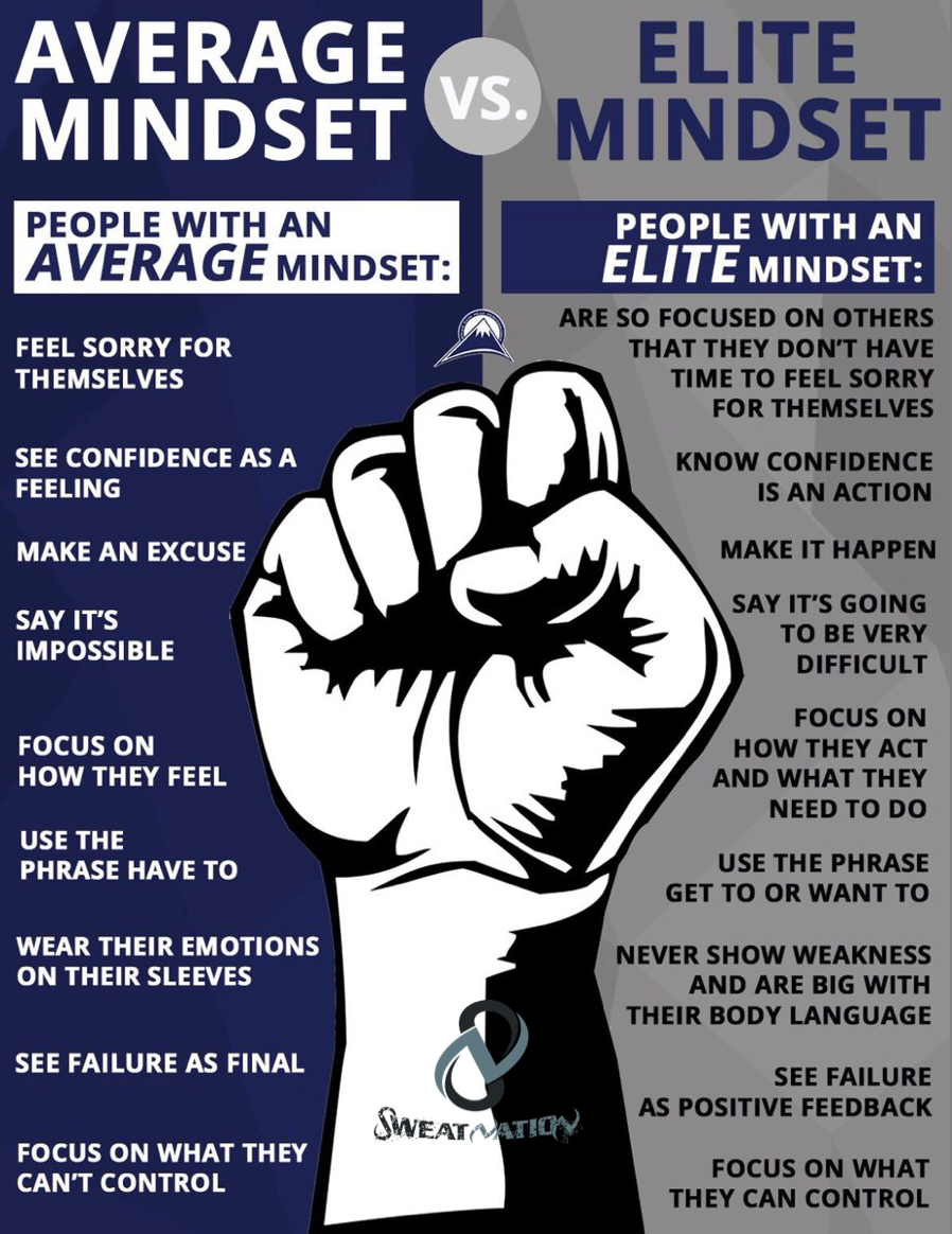 Developing an Elite mindset, mind, body, finances, career, lifestyle, reltationships, Sweat Nation