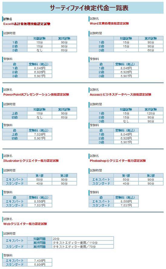 サーティファイ検定詳細まとめ.jpg