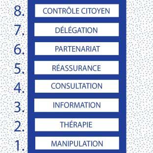 ÉCHELLE DE PARTICIPATION DE SHERRY R. ARNSTEIN: Arnstein a distingué en 1969 huit niveaux de participation. Elle pointe le danger des formulations creuses dans les processus participatifs.  Pour elle, la participation désigne directement le pouvoir des habitants.