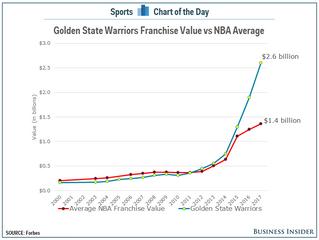 [NBA 마케팅] 2.1. 우리는 커리가 되고 싶고 좋은 영감을 받기 위해 스포츠를 본다.