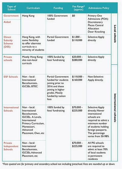 types of schools in hong kong