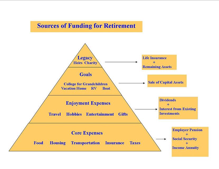 Retirement triangle1.jpg