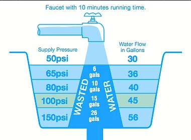 Energy Control with Water Pressure
