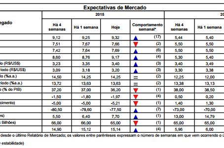 Bancos preveem PIB com retração de 2% em 2015