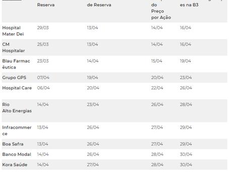 Novas alterações no calendário de IPOs de abril