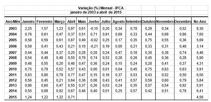 CADERNO IBGE IPCA-INPC DE ABRIL DE 2015