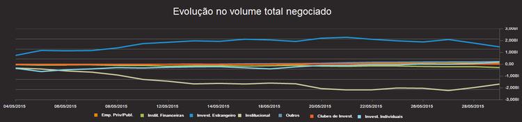 gráfico evolução do volume negociado