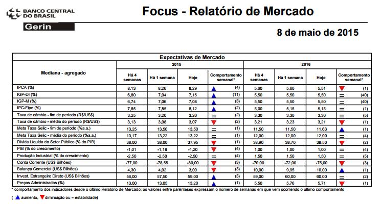 Relatório de Mercado Banco Central do Brasil