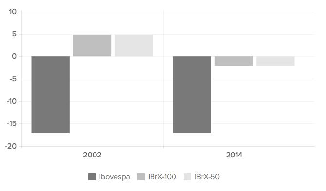 Gráfico Comparação 2002 x 2014 - Ibovespa e IBrX