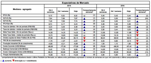 tabela expectativas de mercado