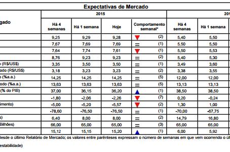 Relatório Focus mostra retração de -2,26% no PIB em 2015