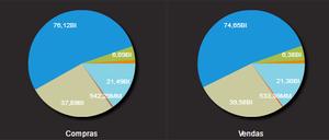 Gráfico compras e vendas tipo de investidor