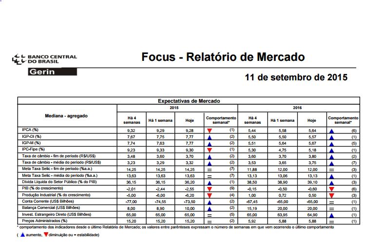 Focus Relatório de Mercado Bacen