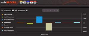 Gráfico de Coluna com participação em volume tipos de investidor