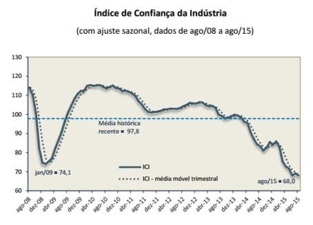 Confiança da Indústria e do Consumidor têm menor nível da série histórica