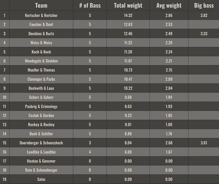 Week5-Long-Results.png