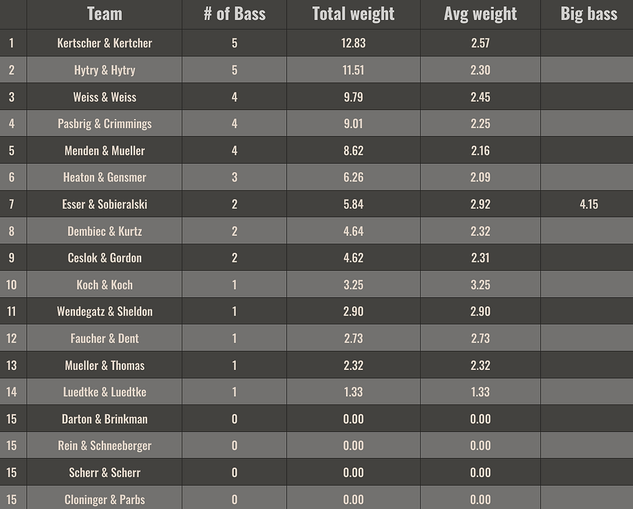 Wk9-Nag-Results.png