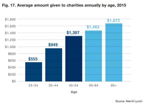 Seniors donations.jpg