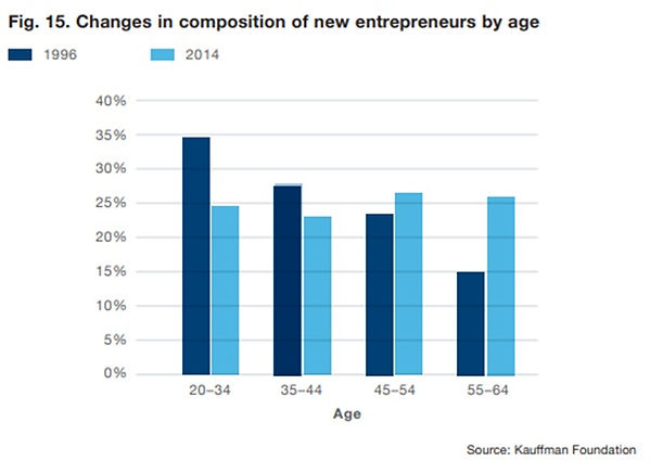 Age of Entrepreneurs.jpg